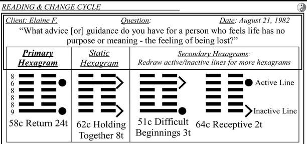 Transforming The I Ching Question Events Random Toss And I Ching